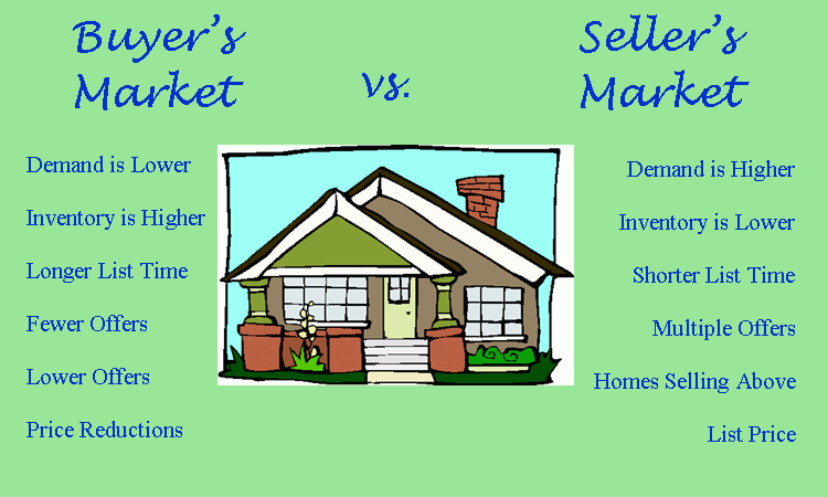 Buyers-sellers market