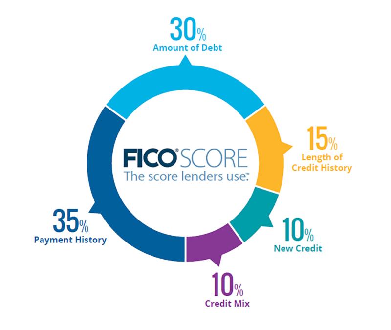 Fico-score-percentages